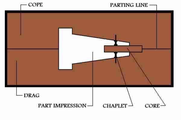 Part Impression And Core For Metal Casting Process