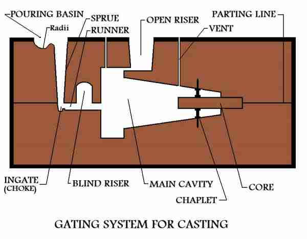 Gating System For A Metal Casting Mold