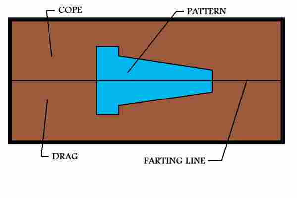 Cope, Drag And Parting Line Location