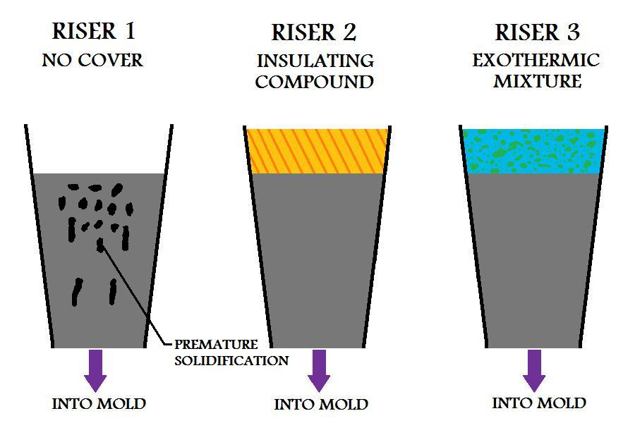 Riser Design For Metal Casting Process