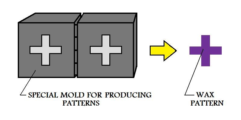 mold for producing patterns