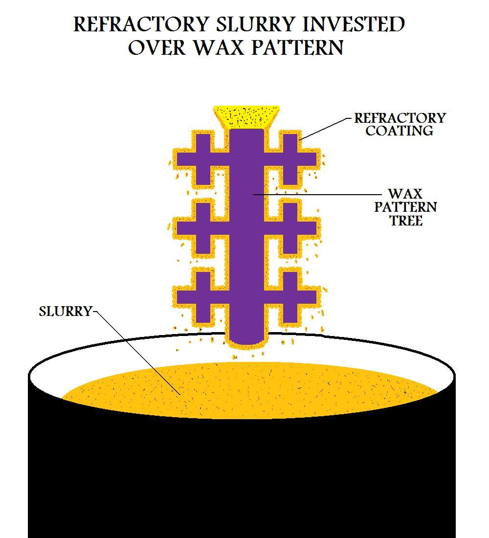Refractory Slurry Invested Over Wax Pattern