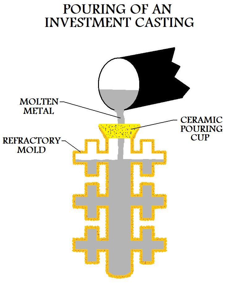 Pouring Of An Investment Casting