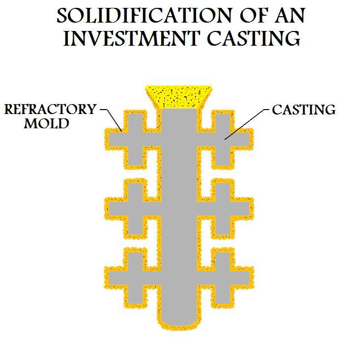 Solidification Of An Investment Casting
