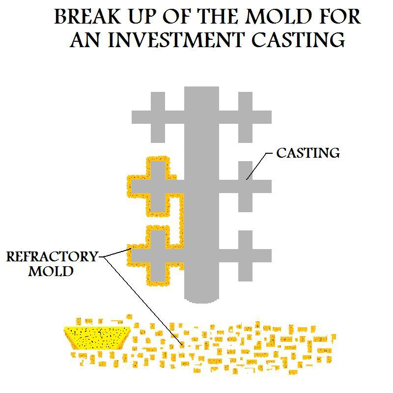 Break Up Of The Mold For An Investment Casting