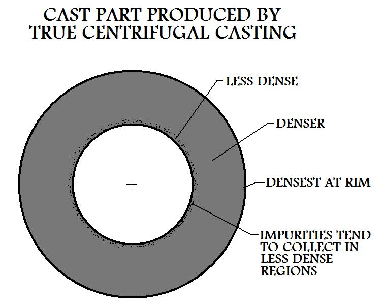 Impurities  Collect In Less Dense Regions Of Cast Part