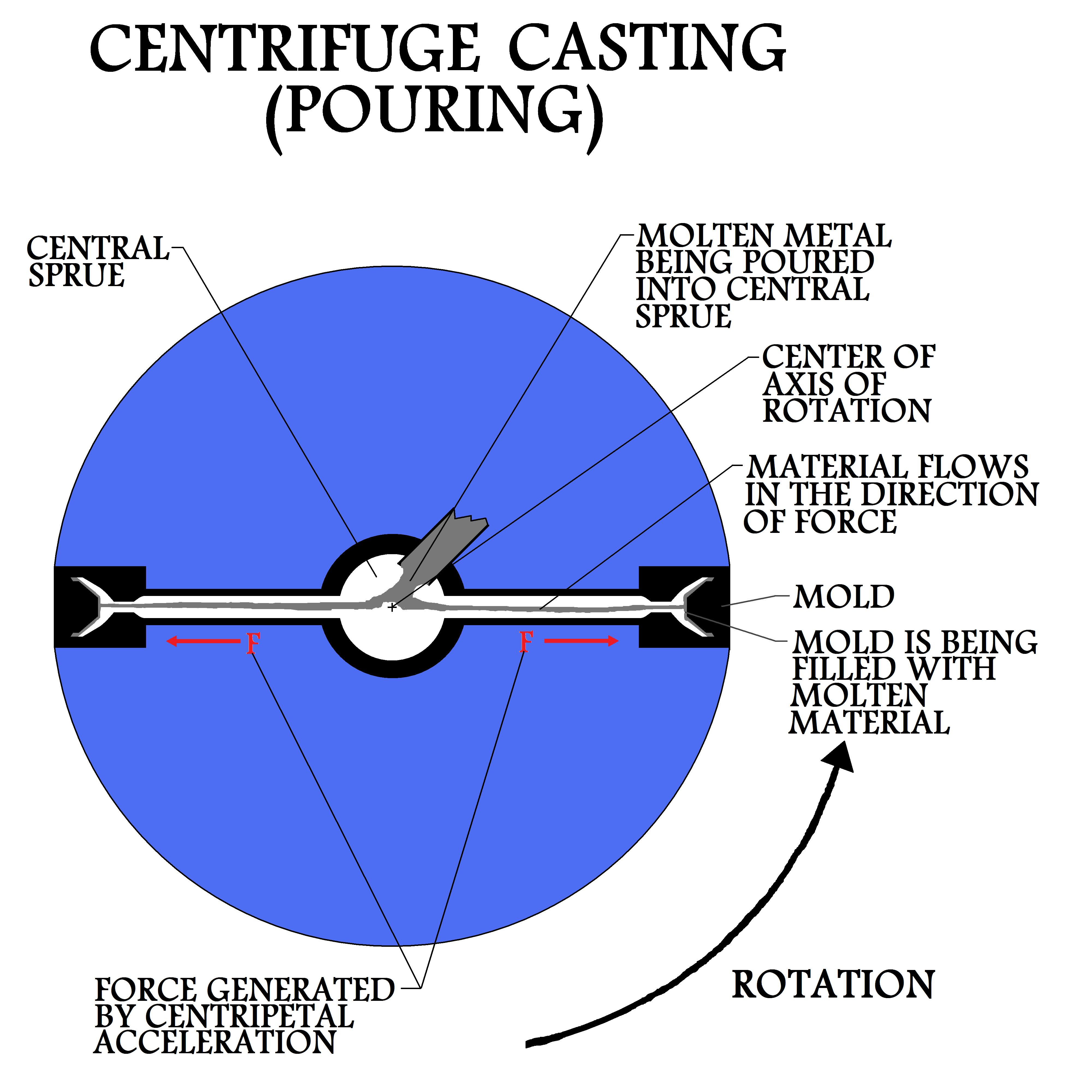 Centrifuge casting centripetal forces push molten material into the casting molds pooptronica