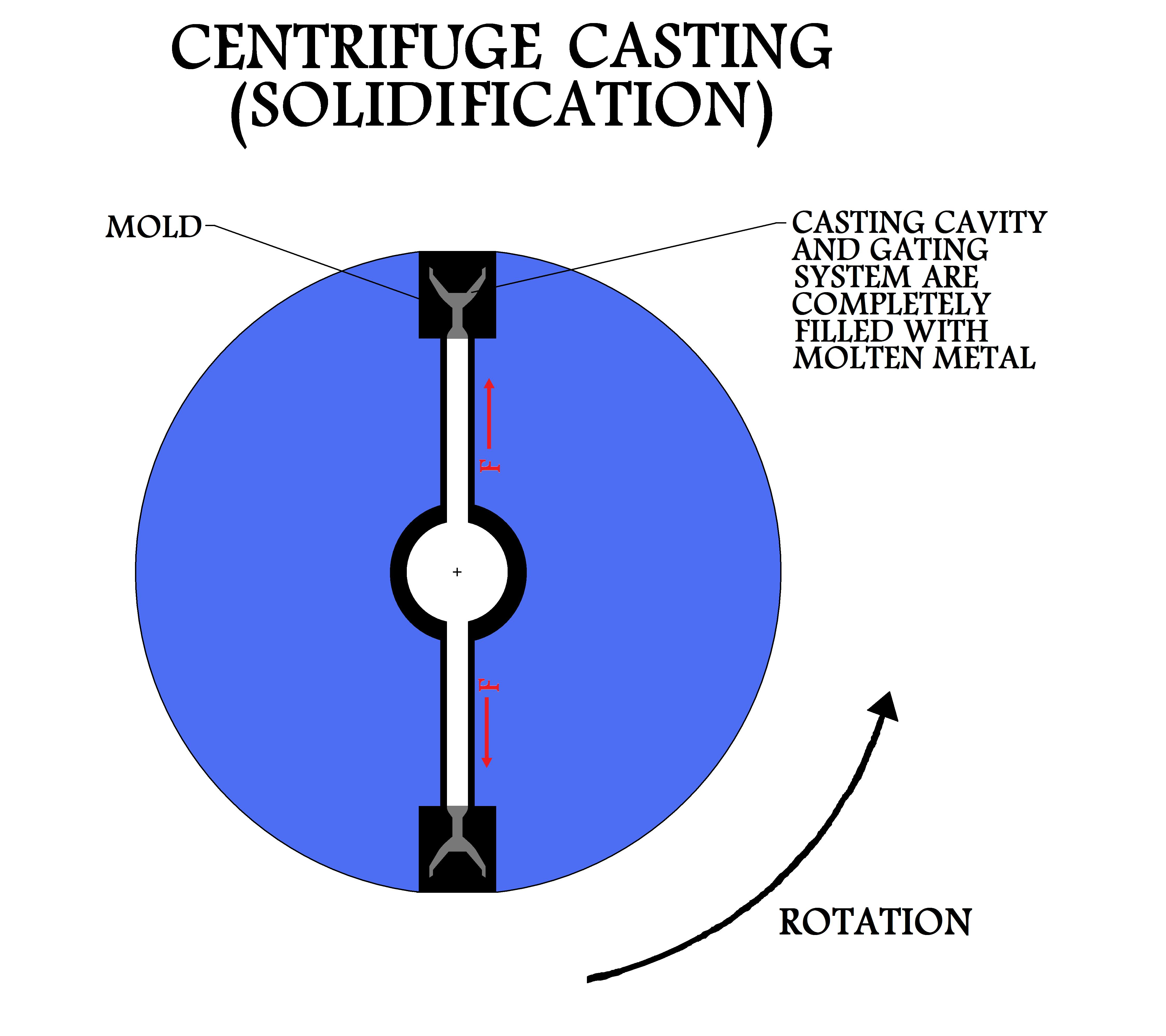 Centripetal  Forces Continue To Act On Casting As It Solidifies