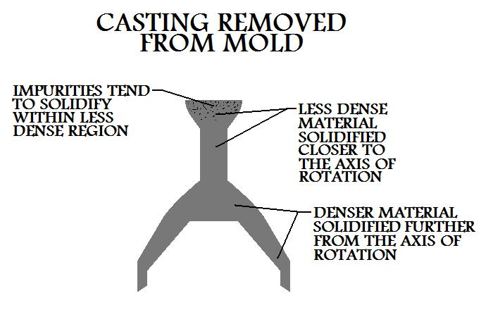 Casting  Removed From Mold