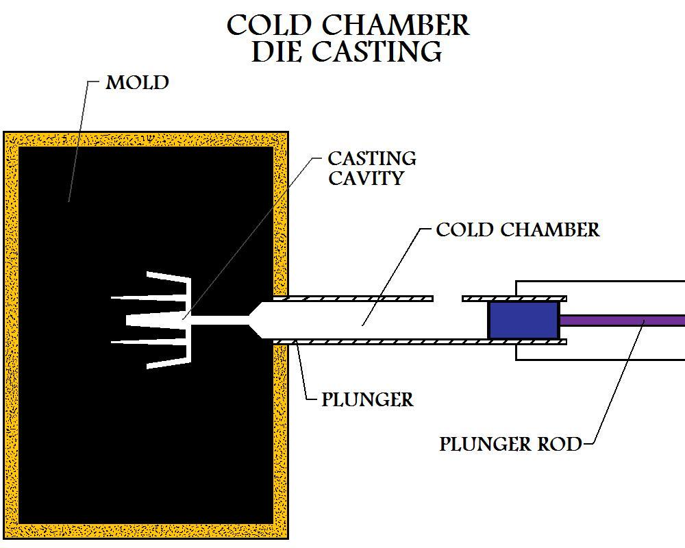 Cold Shot  Chamber Open With Piston Back