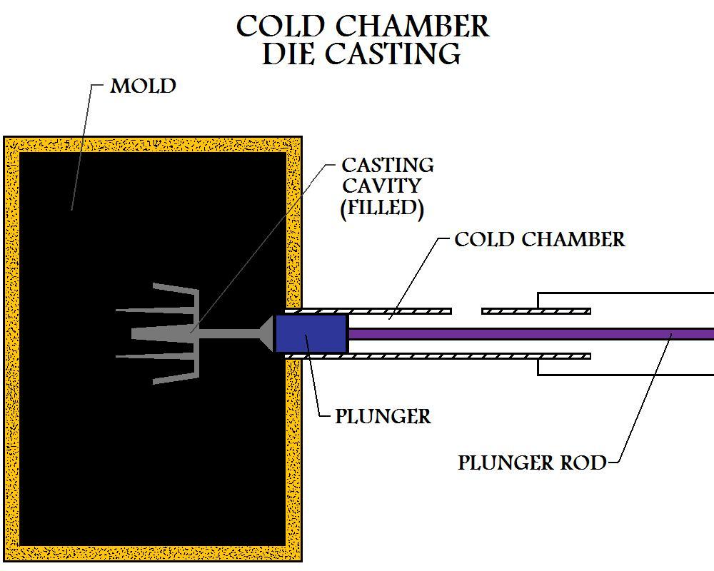 Plunger Has  Injected The Shot Of Molten Metal From The Cold Chamber Into The Mold
