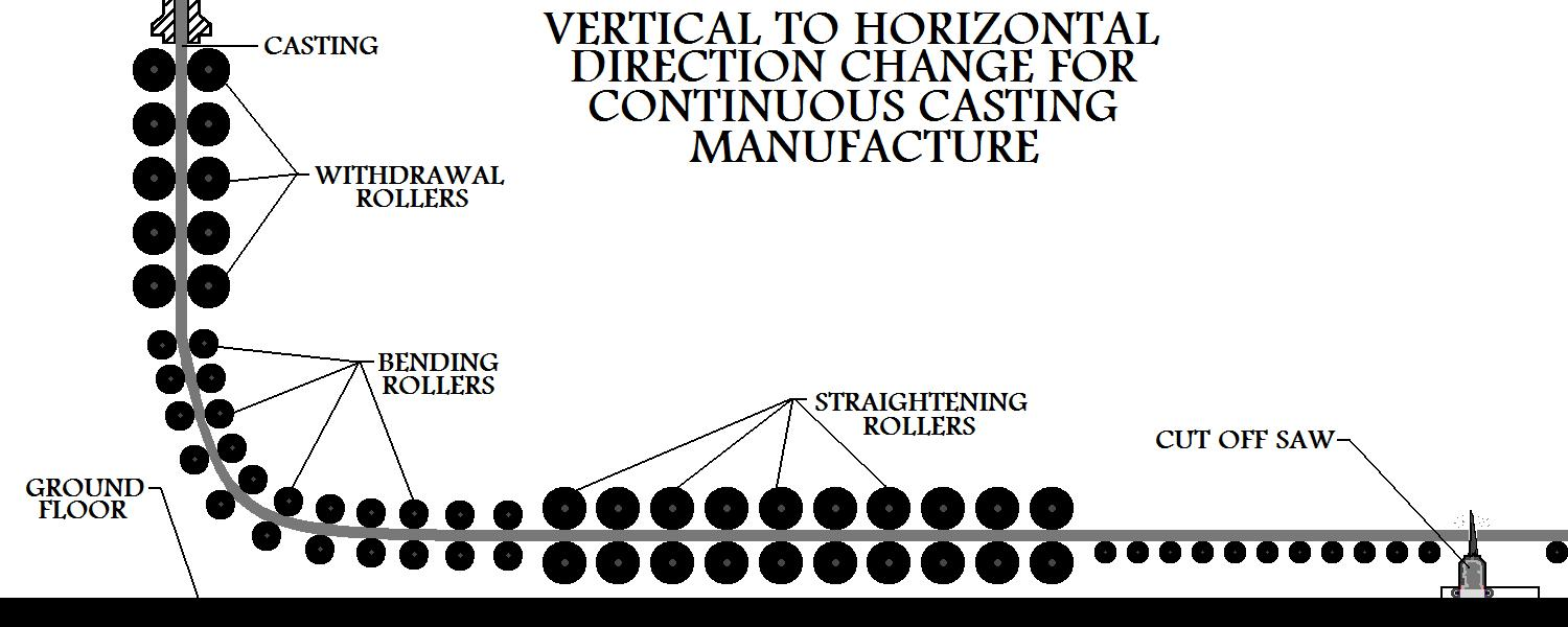 Vertical  To Horizontal Direction Change For A Continuous Casting Operation