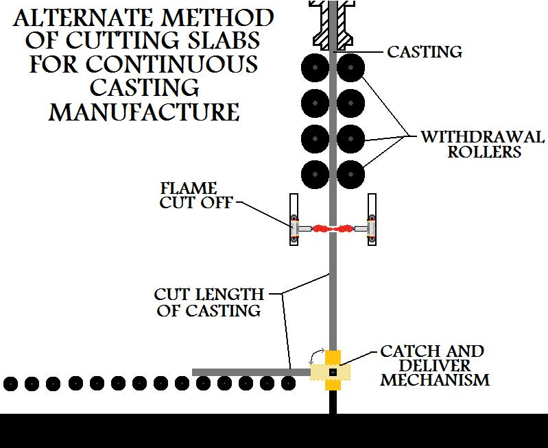 Alternate  Method Of Cutting Slabs For Continuous Casting Manufacture