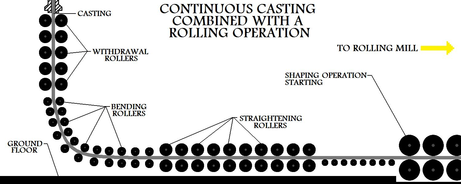 Continuous  Casting Combined With A Rolling Operation
