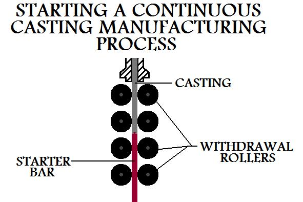Starting A  Continuous Casting Manufacturing Process