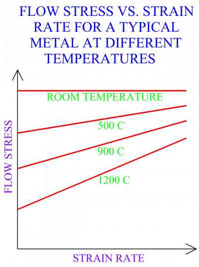 Flow Stress VS Strain Rate For A Typical Metal At Different Temperatures