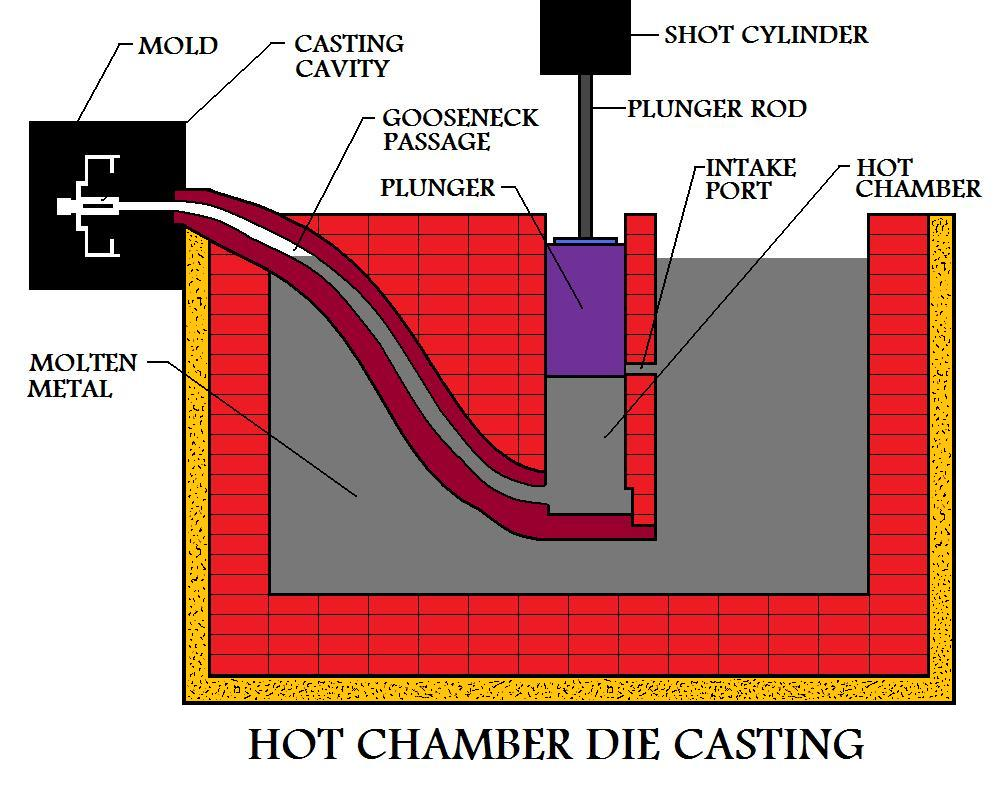 Plunger Has  Cut Off Intake Port Supplying Molten Metal To The Hot Chamber