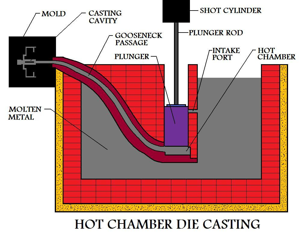 Bottom Of  The Injection Stroke In A Hot Die Casting Process