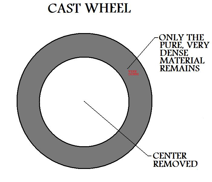 Center  Removed From Cast Wheel Only Pure, Very Dense Material Remains