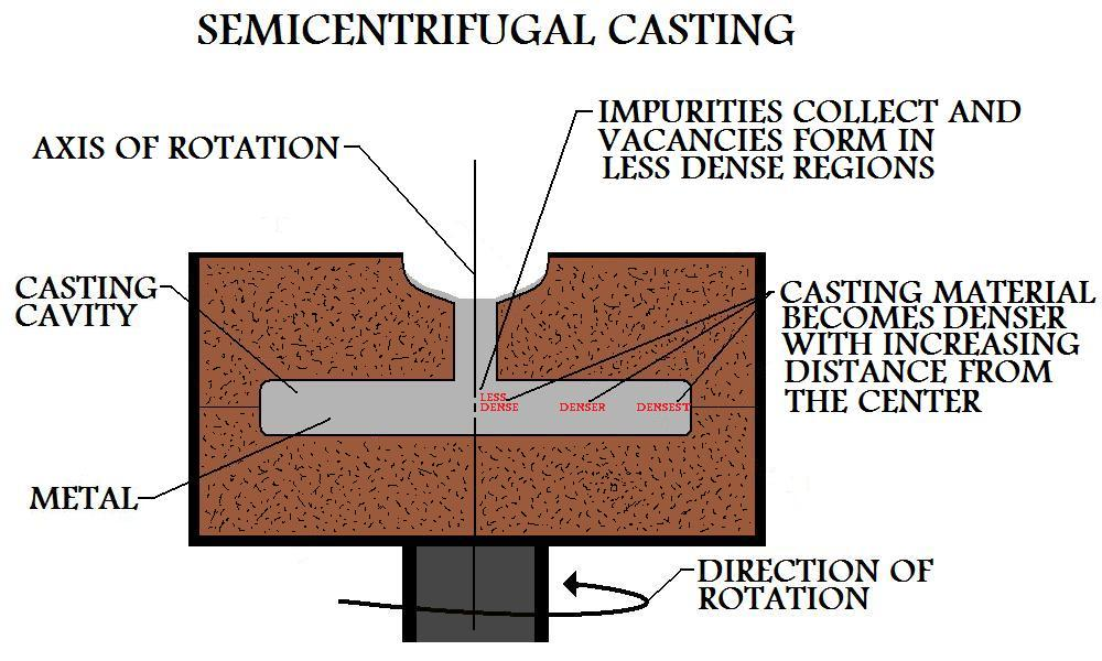 Part  Being Manufactured By Semicentrifugal Casting Process Shows That Denser Regions  Form Further From The Center Of Rotation