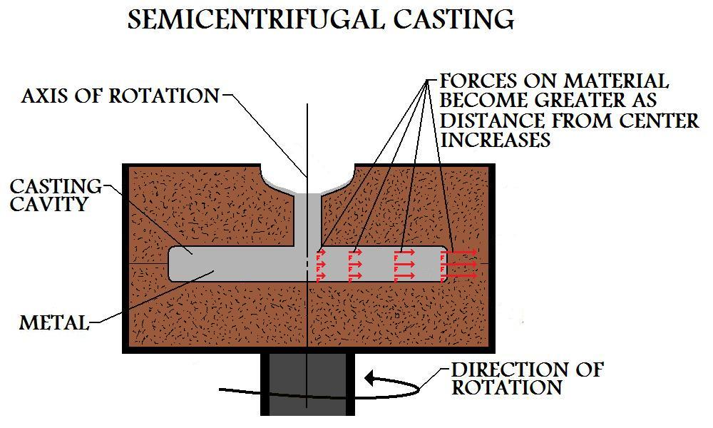 Forces  On Material During Semicentrifugal Casting Are Greater In The Outer Regions Of The  Part