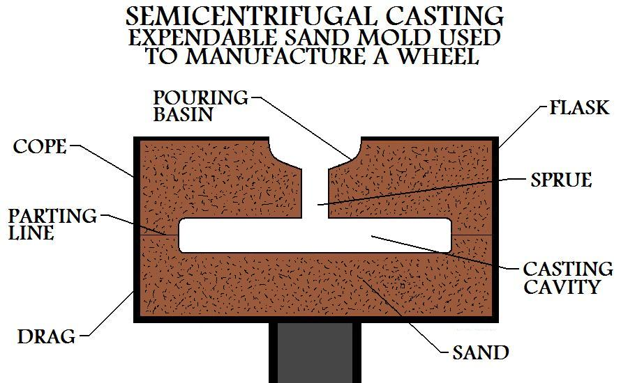 Expendable Sand Mold Used To Manufacture A Wheel