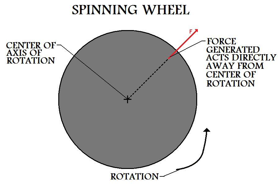 Force  Vector On Spinning Wheel Shows That Centripetal Force Generated Acts Directly  Away From Center
