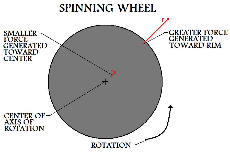 Two  Force Vectors In Different Locations On Spinning Wheel Show That Greater Force Is  Generated Farther From Center Of Axis Of Rotation