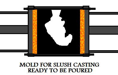 Mold For  Slush Casting Ready To Be Poured