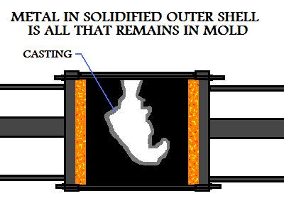 Metal In  Solidified Outer Shell Remaining In Mold