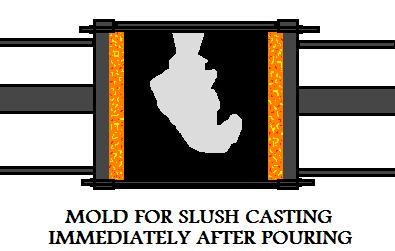 Mold For  Slush Casting Immediately After Pouring