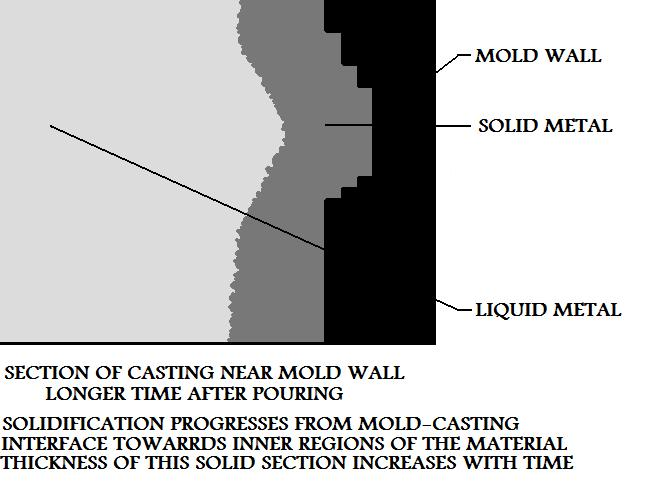 Same  Section Of Casting Near Mold Wall A Longer Time After Pouring