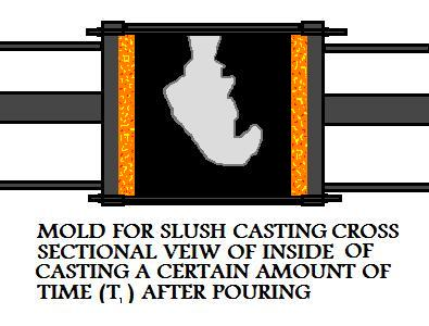 Cross  Sectional View Of Inside Of Casting A Certain Time T1 After Pouring