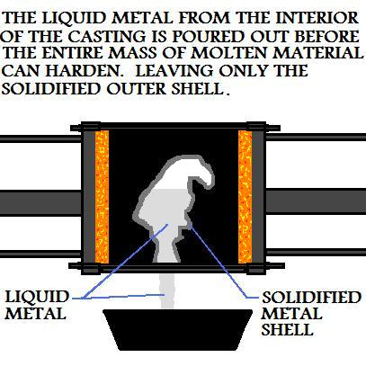Liquid Metal  Poured From Slush Casting