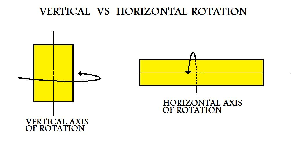 Cylinder With A Vertical Axis Of Rotation Compared To A Cylinder With A  Horizontal Axis Of Rotation