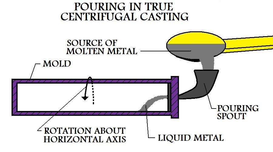 Pouring  Of The Molten Metal