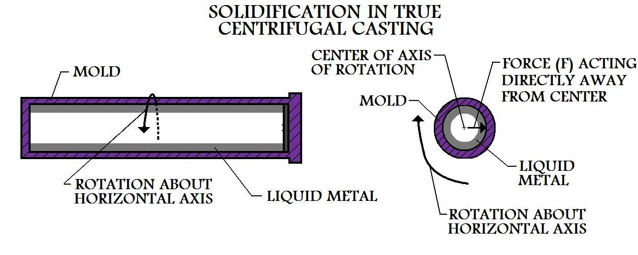 Mold  Continues To Rotate As Centrifugal Casting Solidifies