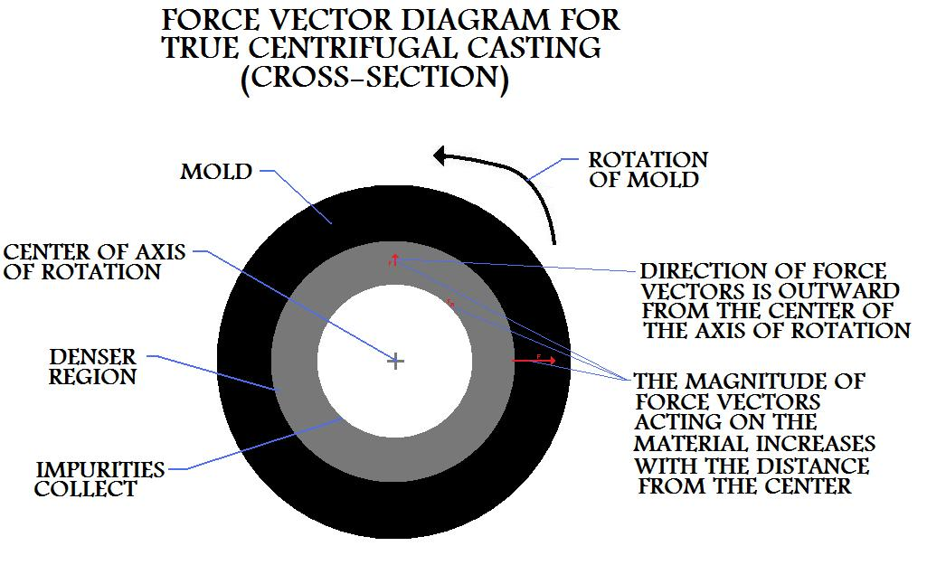 Force  Vector Diagram For True Centrifugal Casting