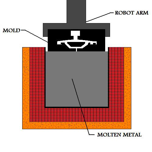 Vacuum  Mold Over Supply Of Molten Metal