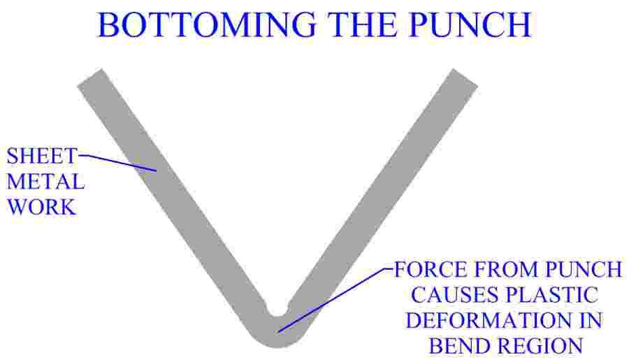 Bottoming The Punch