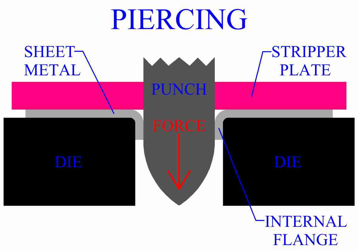 Piercing Of Sheet Metal