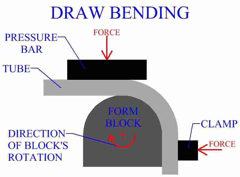 Draw Bending Of A Metal Tube