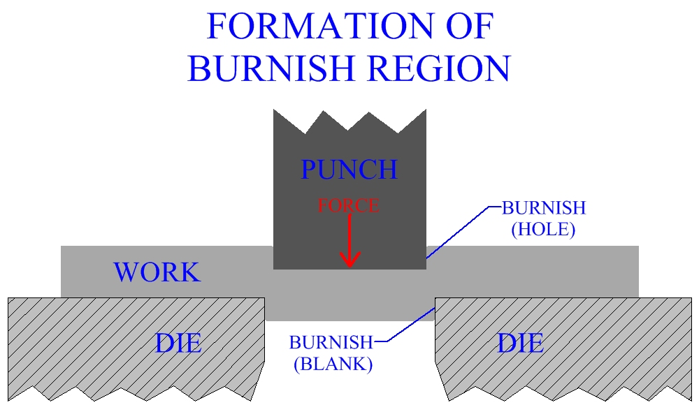 Formation Of Burnish Region During Sheet Metal Cutting