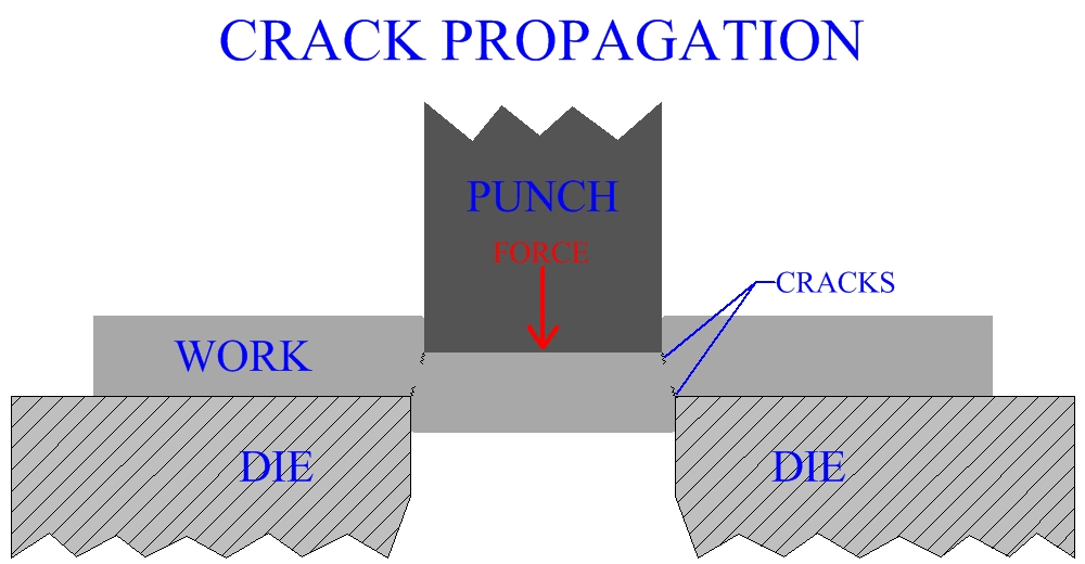 Crack Propagation In Sheet Metal Cutting