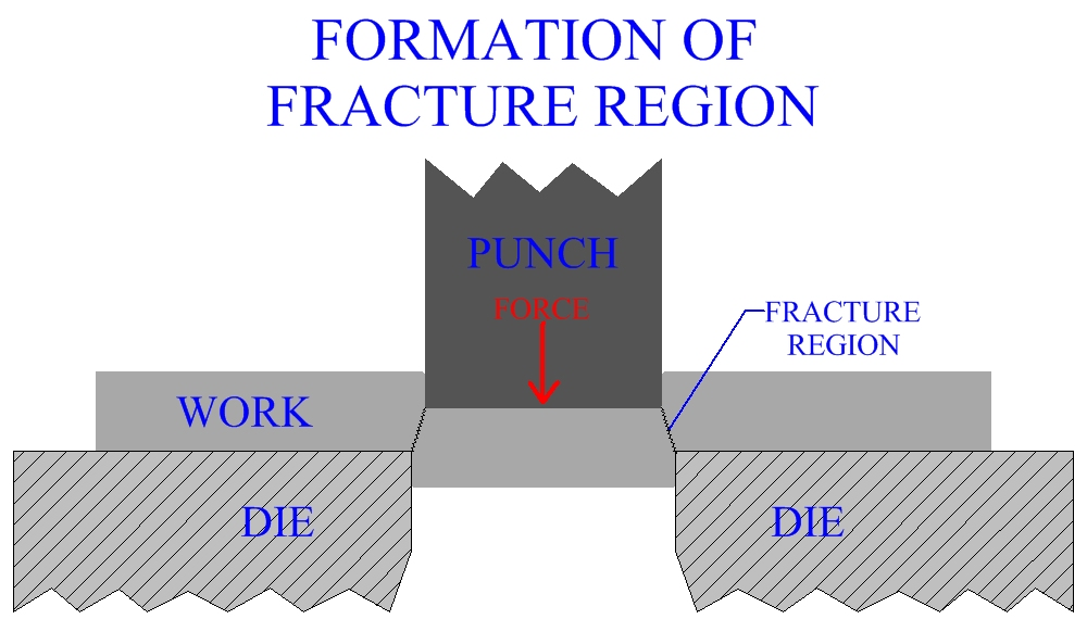 Formation Of The Fracture Region