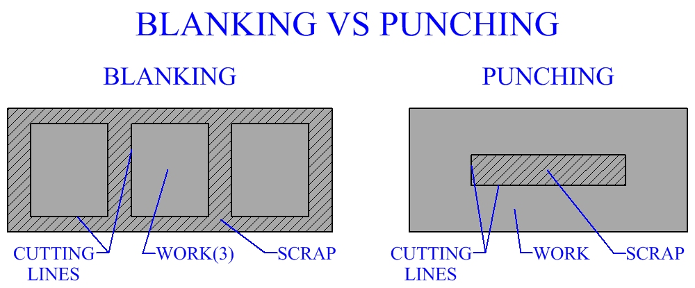 Blanking VS Punching