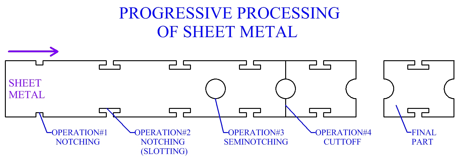Progressive Processing Of Sheet Metal