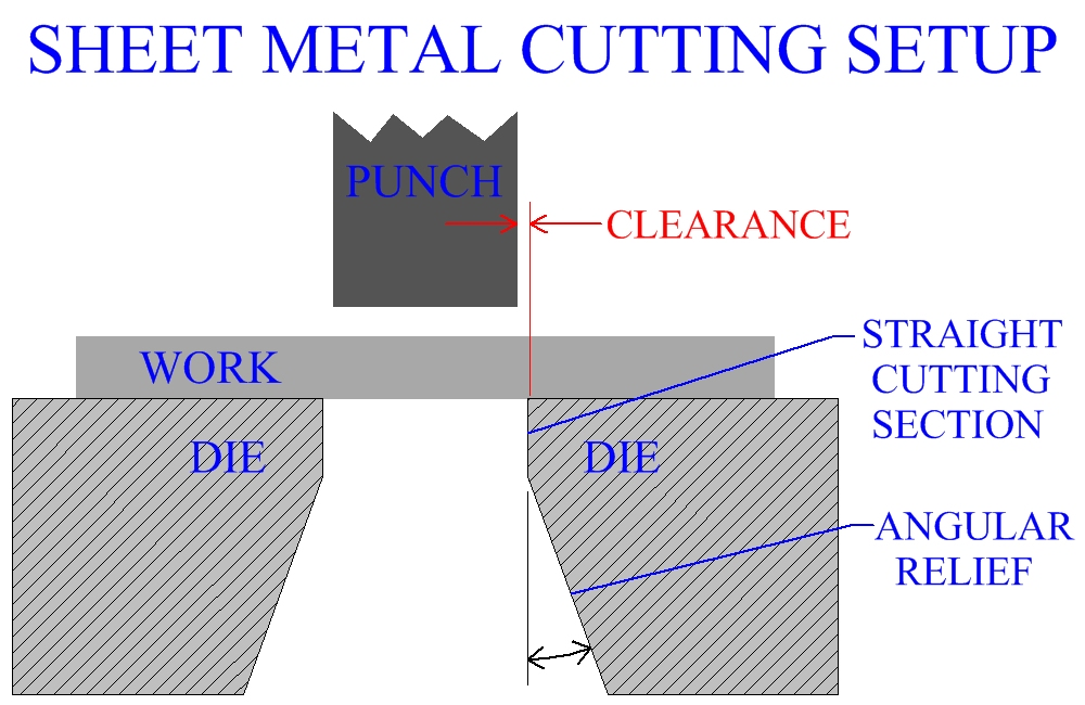 Sheet Metal Cutting Setup