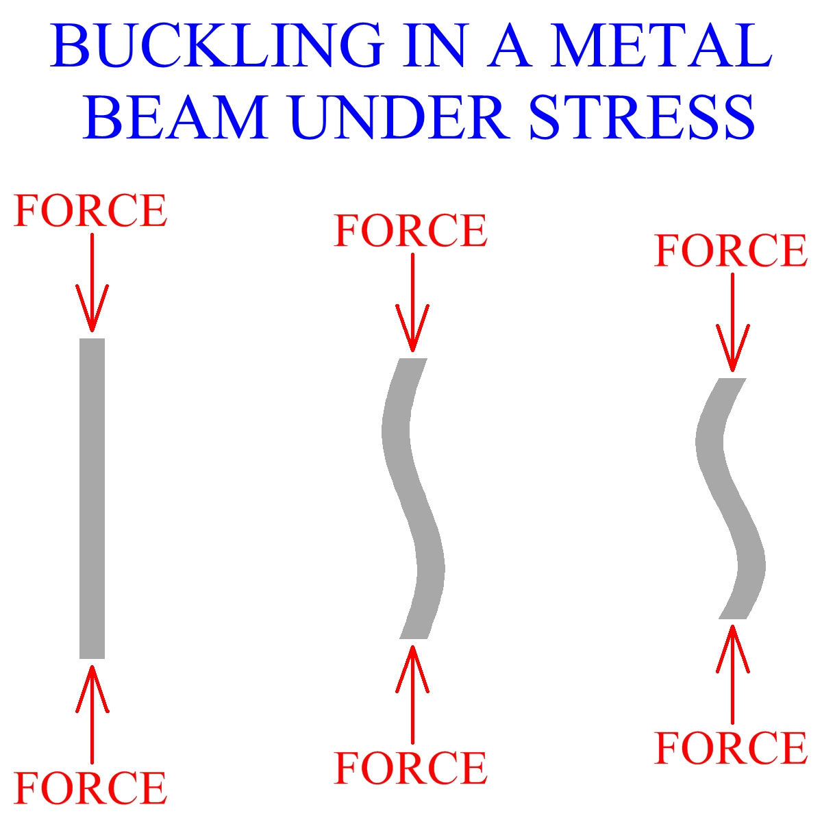 Buckling In A Metal Beam Under Stress