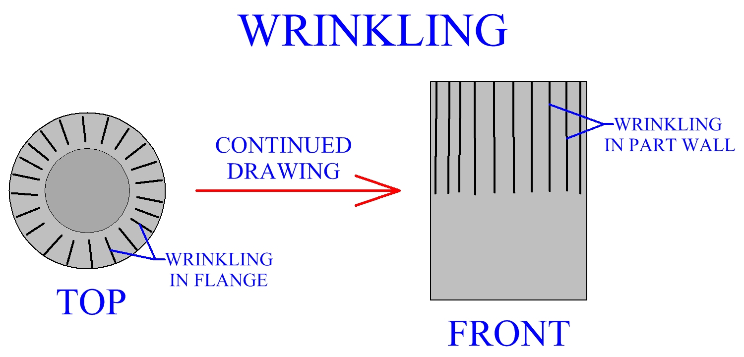 Wrinkling In Flange Progresses To Part Wall